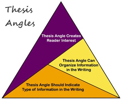 Meaning of a thesis statement